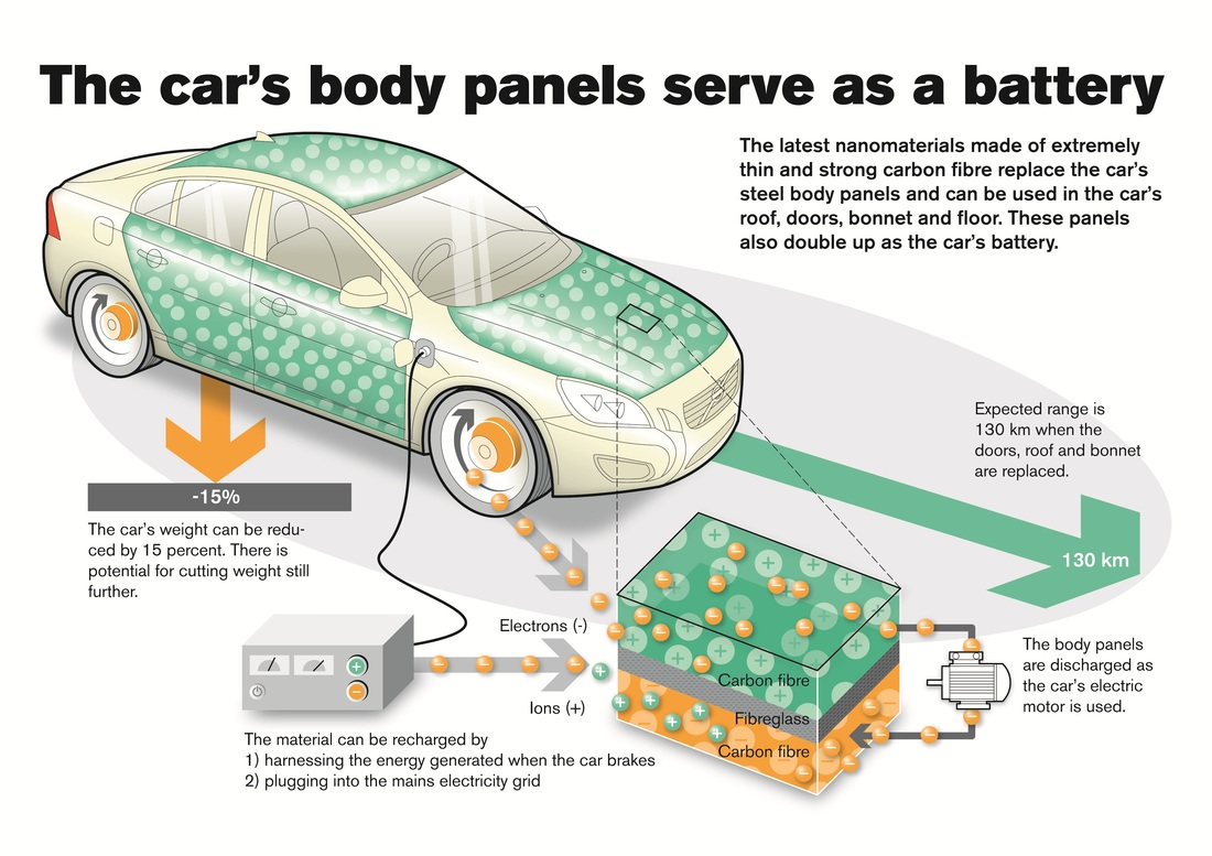 Supercapacitors and Batteries
