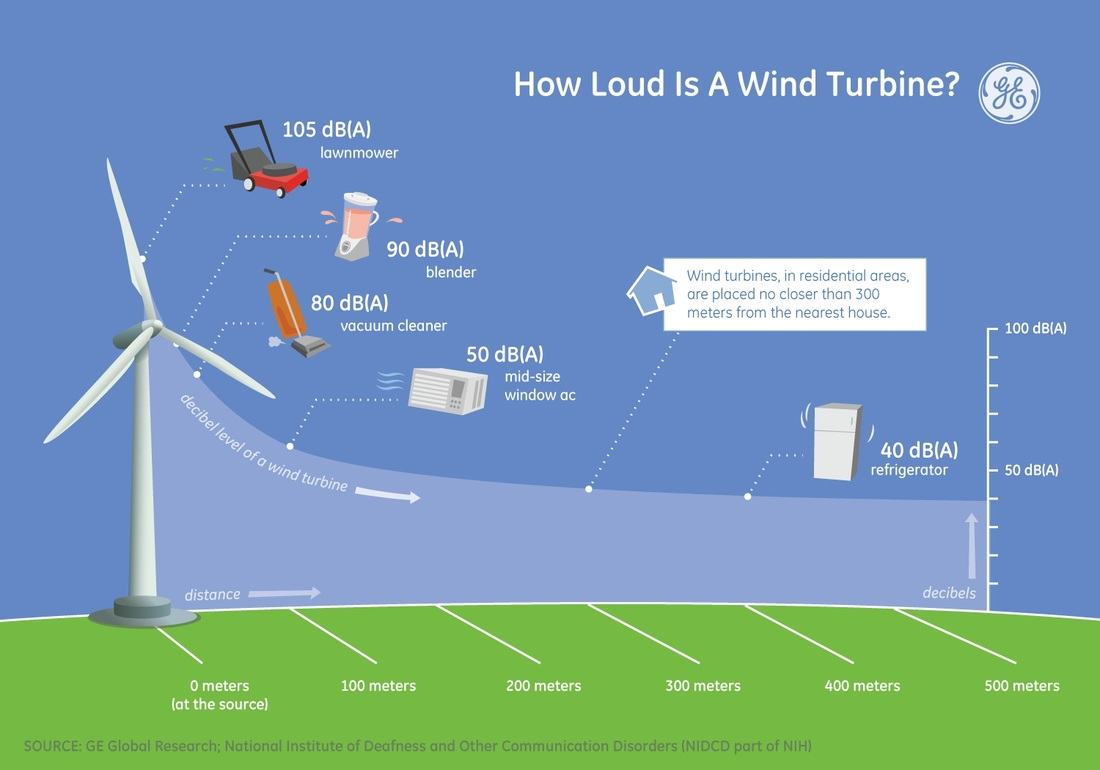 How much do wind turbines cost?