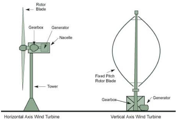 What is Wind Power? - PlugInIndia